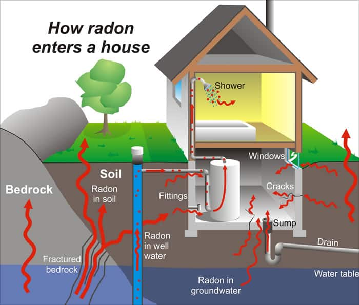 sre-homeservices-how-radon-enters-home
